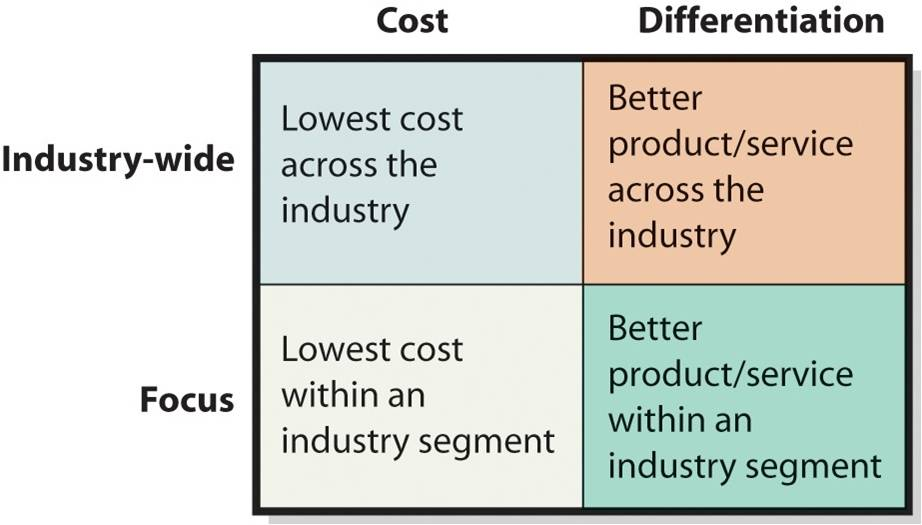 competitive pricing strategies in it industry Competitive pricing is all about setting prices based on what companies with similar products and services charge to use this approach effectively, you have to understand the playing field in particular, you need to know general legal parameters that guide competition in the market place.